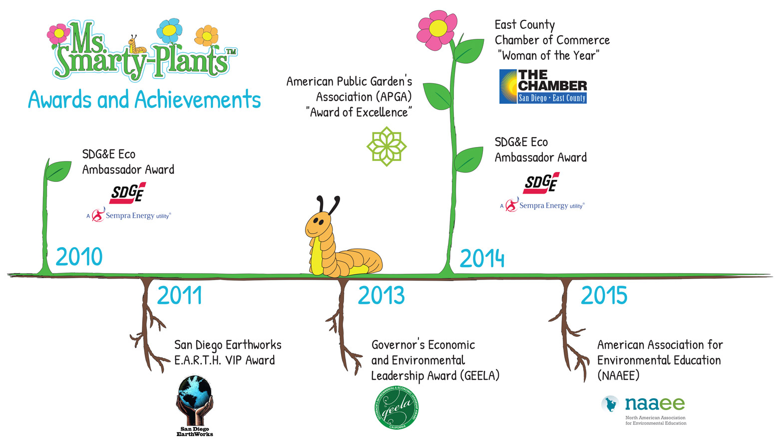 awards-timeline-1560-2
